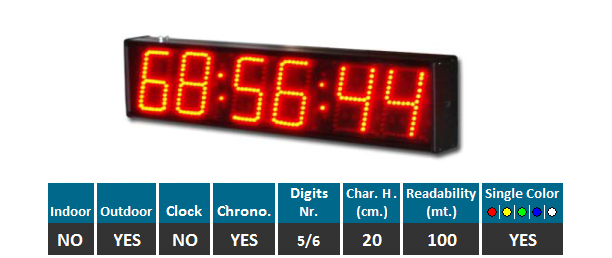 led clocks chronometers